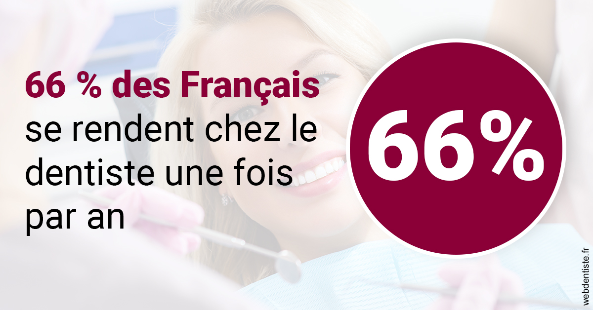 https://dr-goffoz-jf.chirurgiens-dentistes.fr/66 % des Français 1